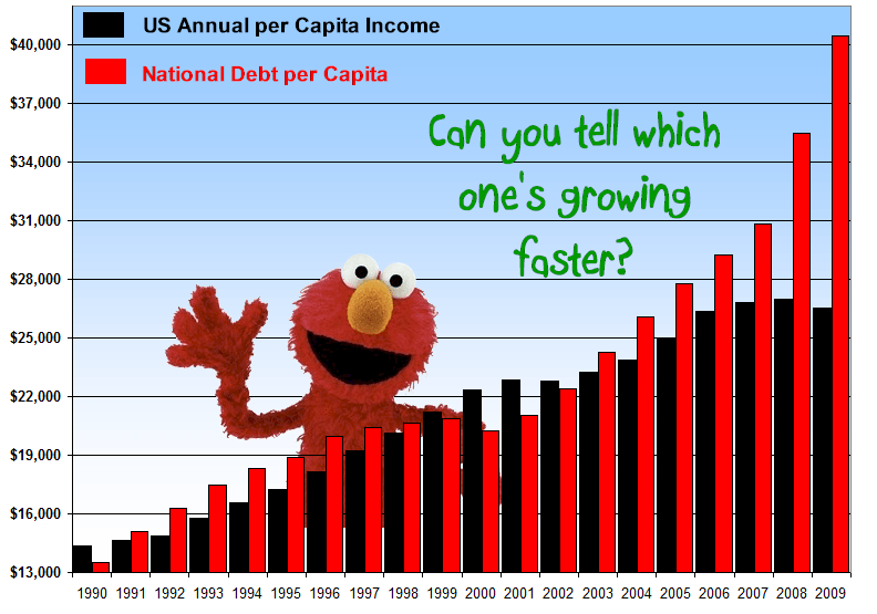 Elmo Explains National Debt
